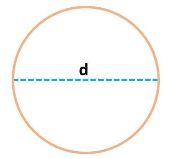 Rumus Luas dan Keliling Lingkaran dengan Contoh Lengkap